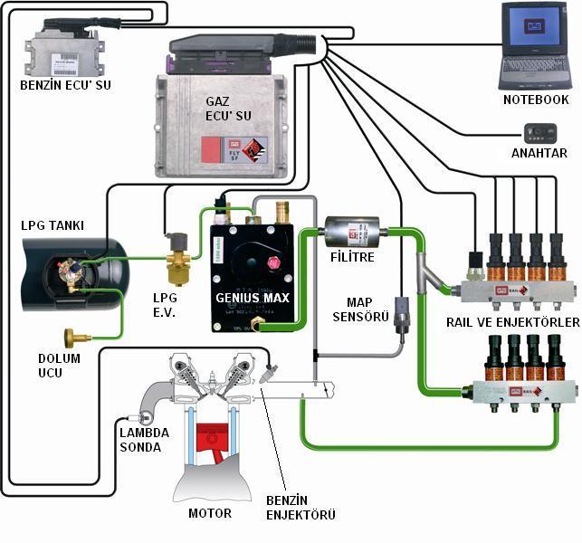 Araçta LPG Sistemi