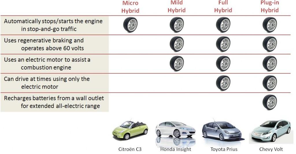 Hibrit Araçlarda Önemli Gelişme